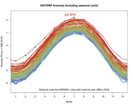 ClimateOfGavin_gistempseasonal